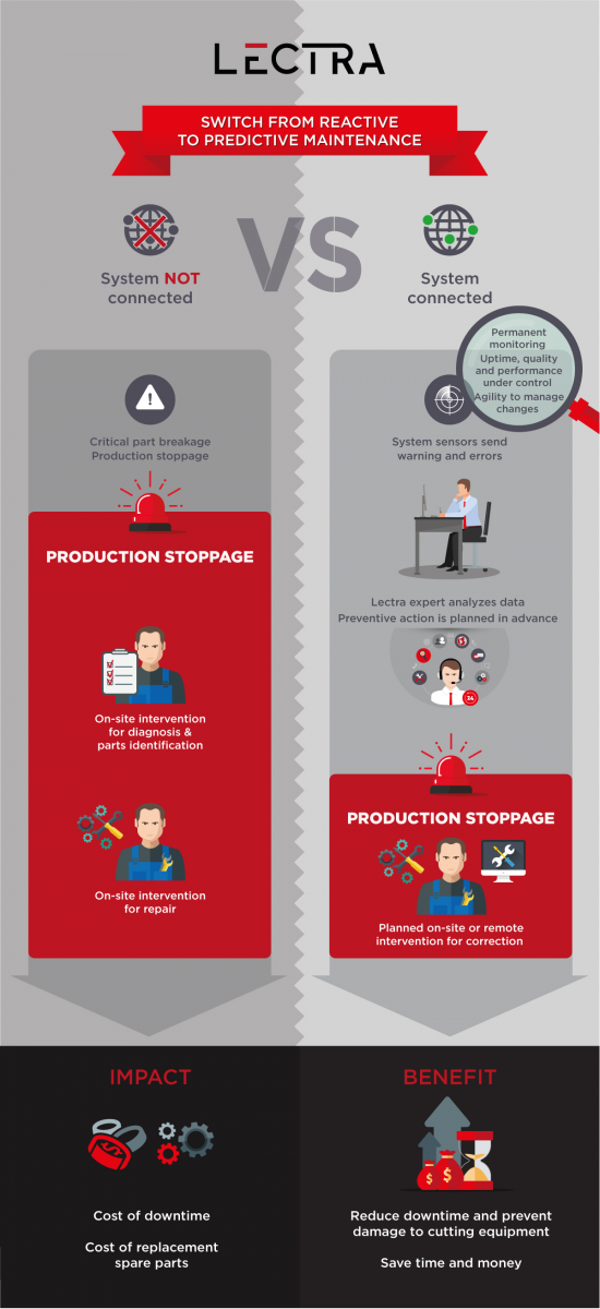 Lectra Infographic Reactive Proactive Mode