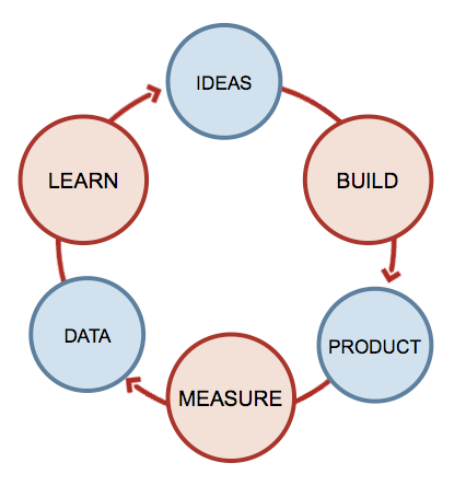 A loop schema illustrating that : Ideas lead towards Build then Product then Measure then Data then Learn then Ideas again.