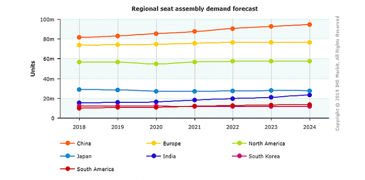 IHS markit's 2019 Seating Systems Report
